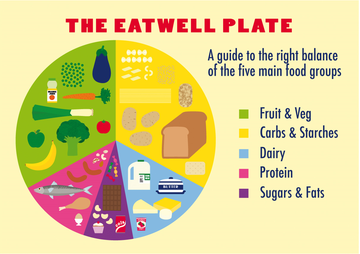 Eatwell Plate Magnet - GASP